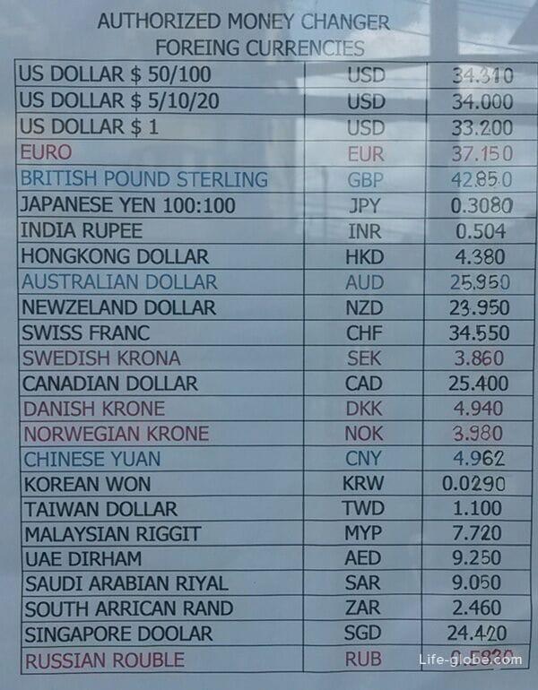Phuket Currency Exchange Rate